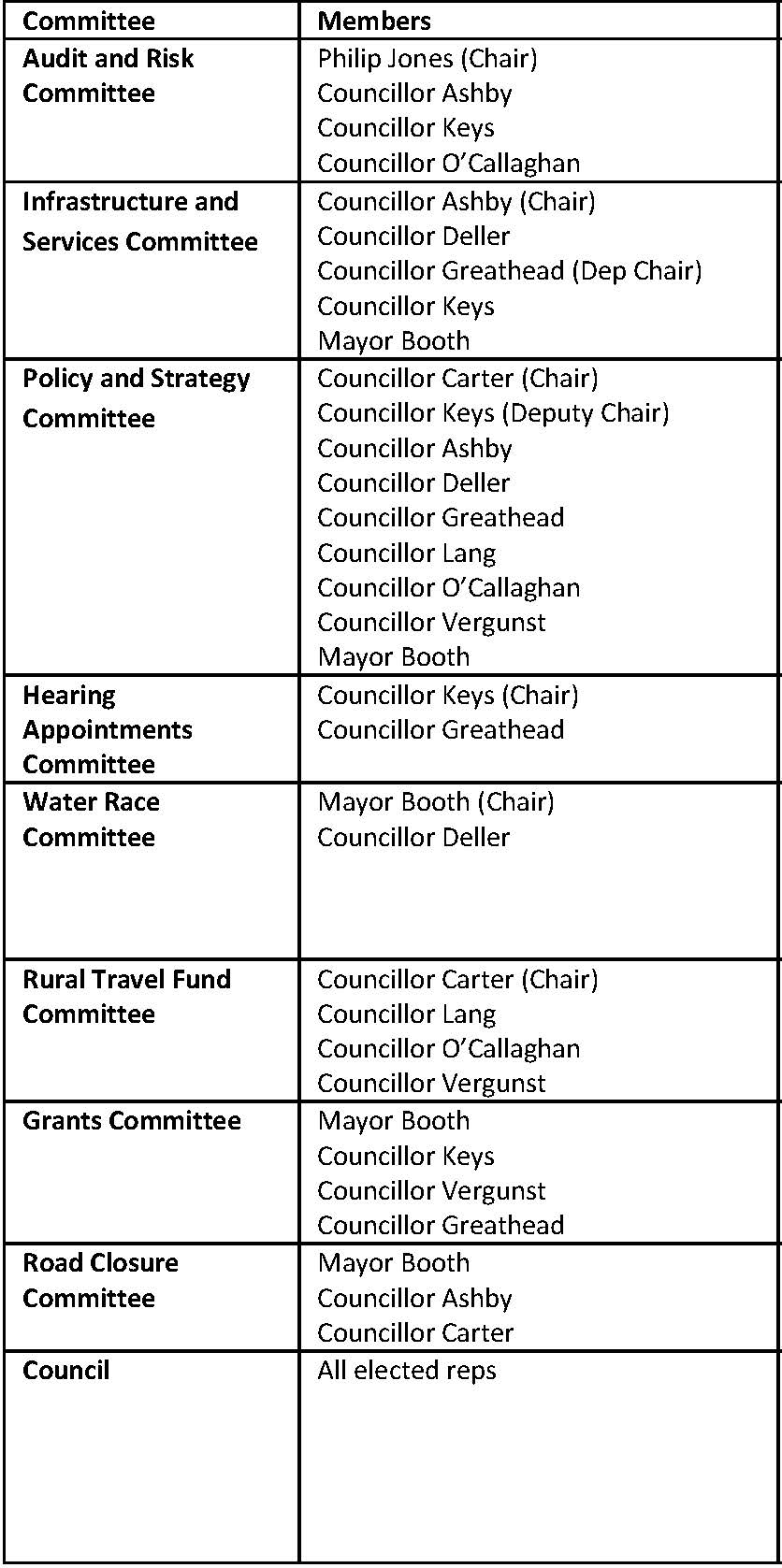 2016 19 Committees Summary