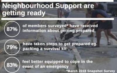 Join Neighbourhood Support to get prepared