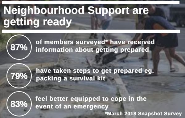 Join Neighbourhood Support to get prepared