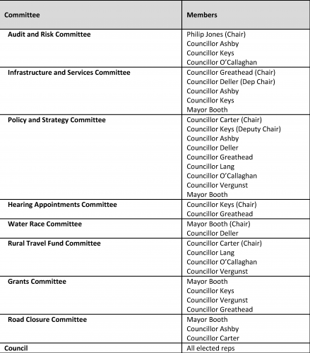 Internal And External Committees Aug 18 Update
