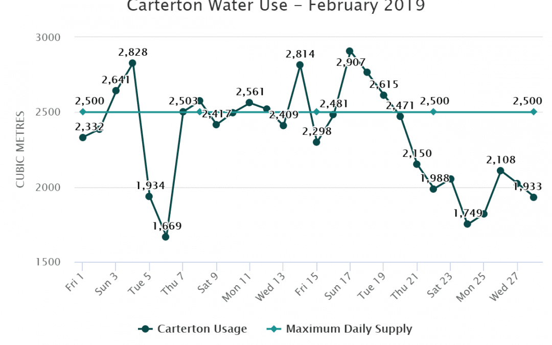 Carterton Water Use – February 2019