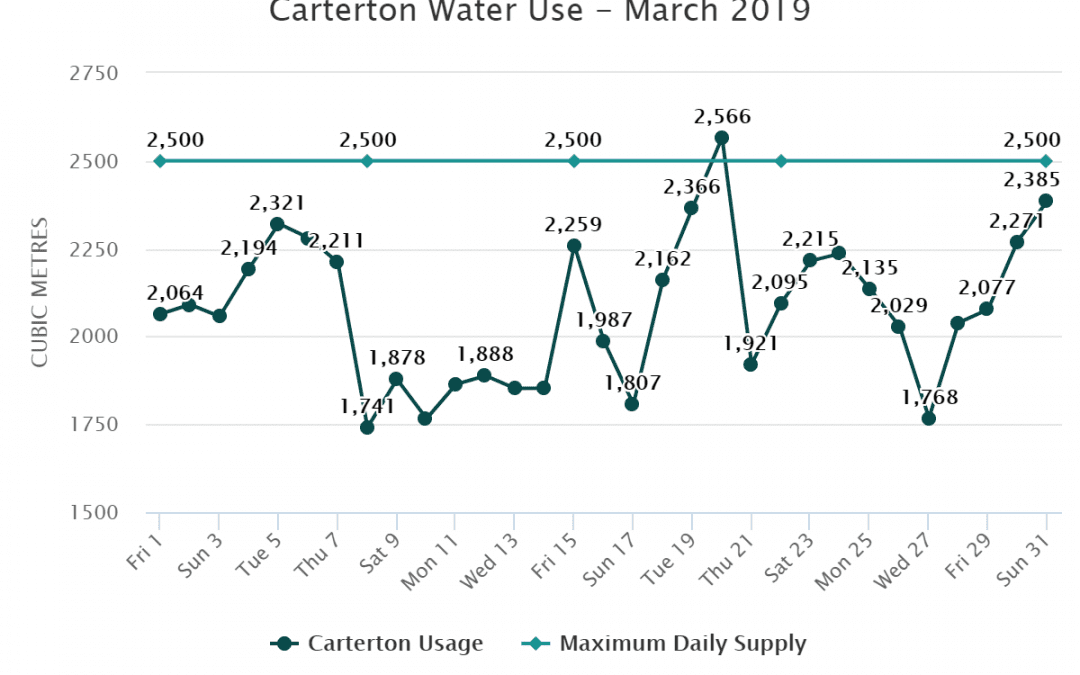 Carterton Water Use – March 2019