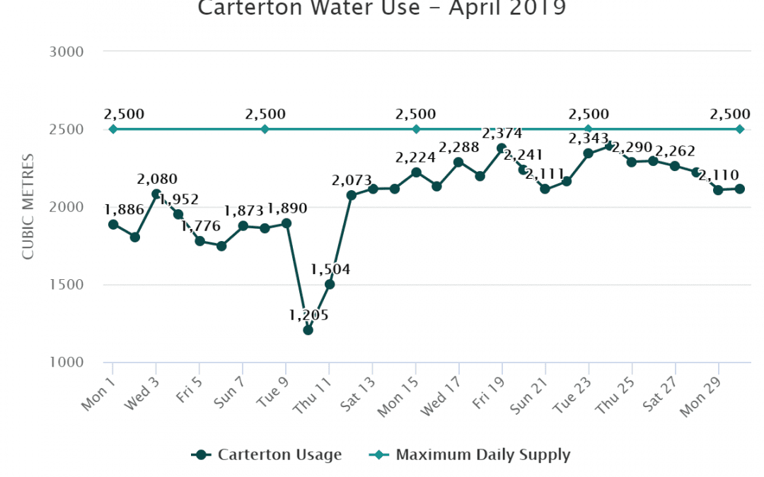 Carterton Water Use April 2019
