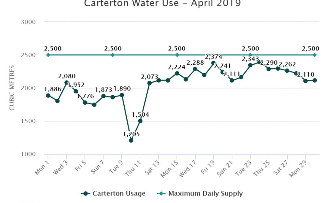 Carterton Water Use – April 2019