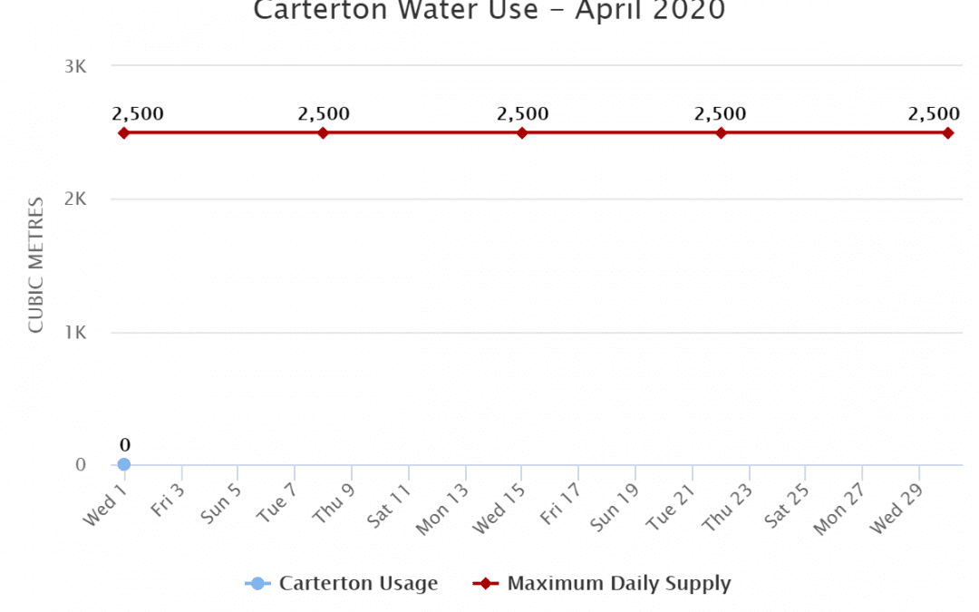 Carterton Water Use – April 2020