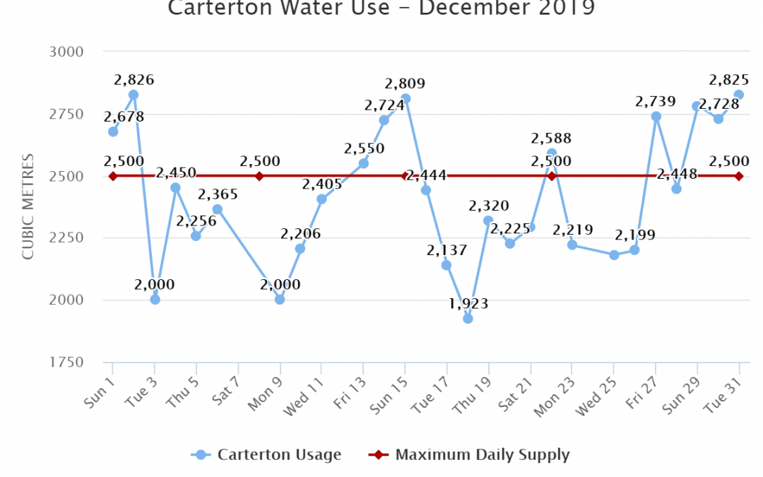 Carterton Water Use – December 2019