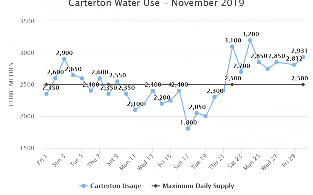 Carterton Water Use – November 2019