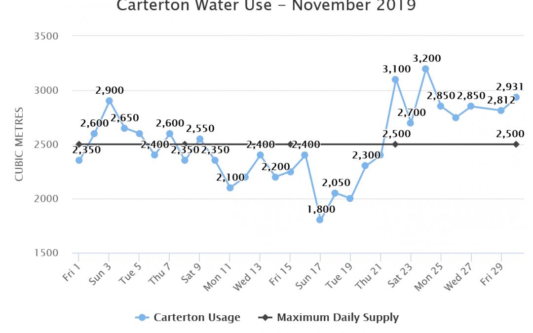 Carterton Water Use – November 2019