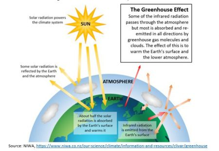 Climatechangediagram