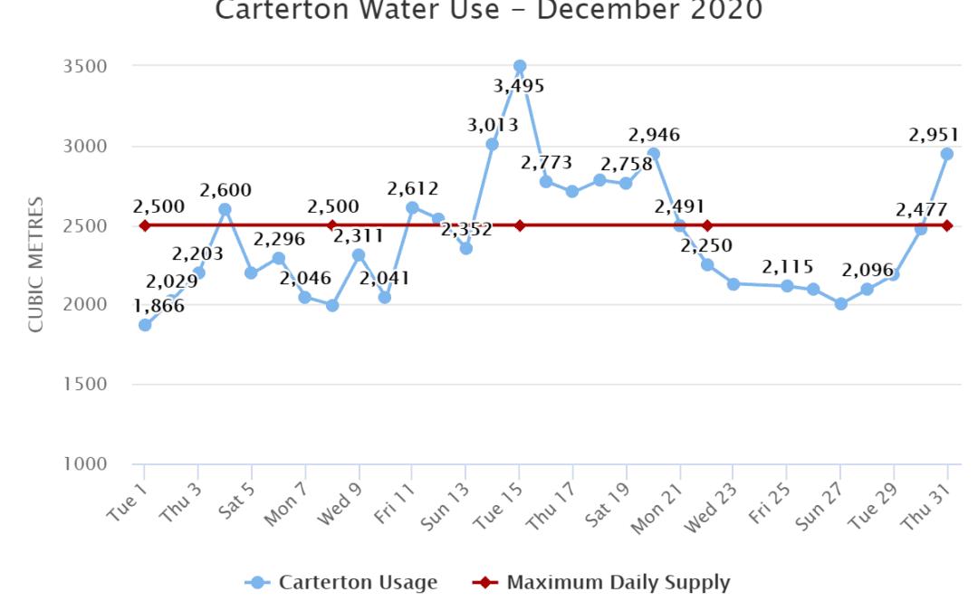 Carterton Water Use – December 2020