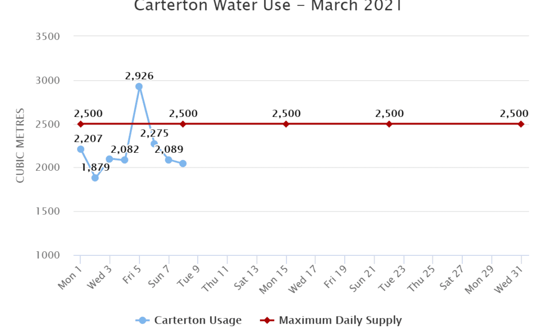 Carterton Water Use – March 2021