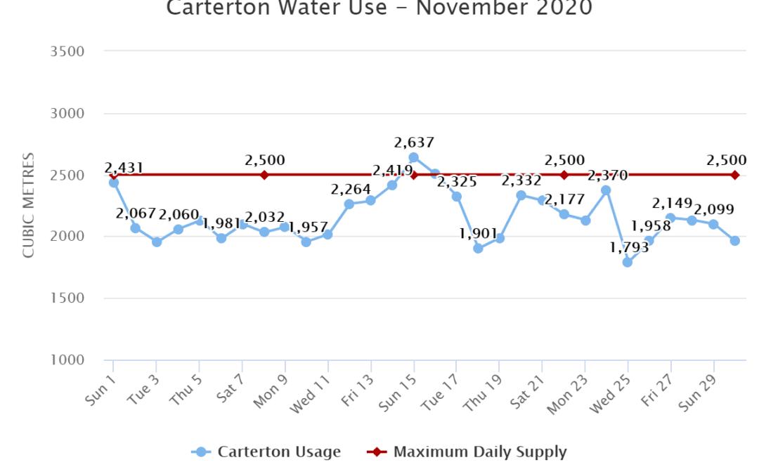 Carterton Water Use – November 2020